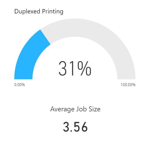 Duplex Printing % and Average Job size