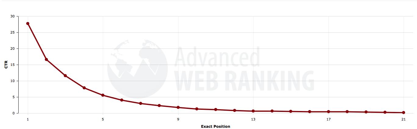 Click-through Traffic Associated with Google SERP Rank  Source:  Advanced Web Ranking