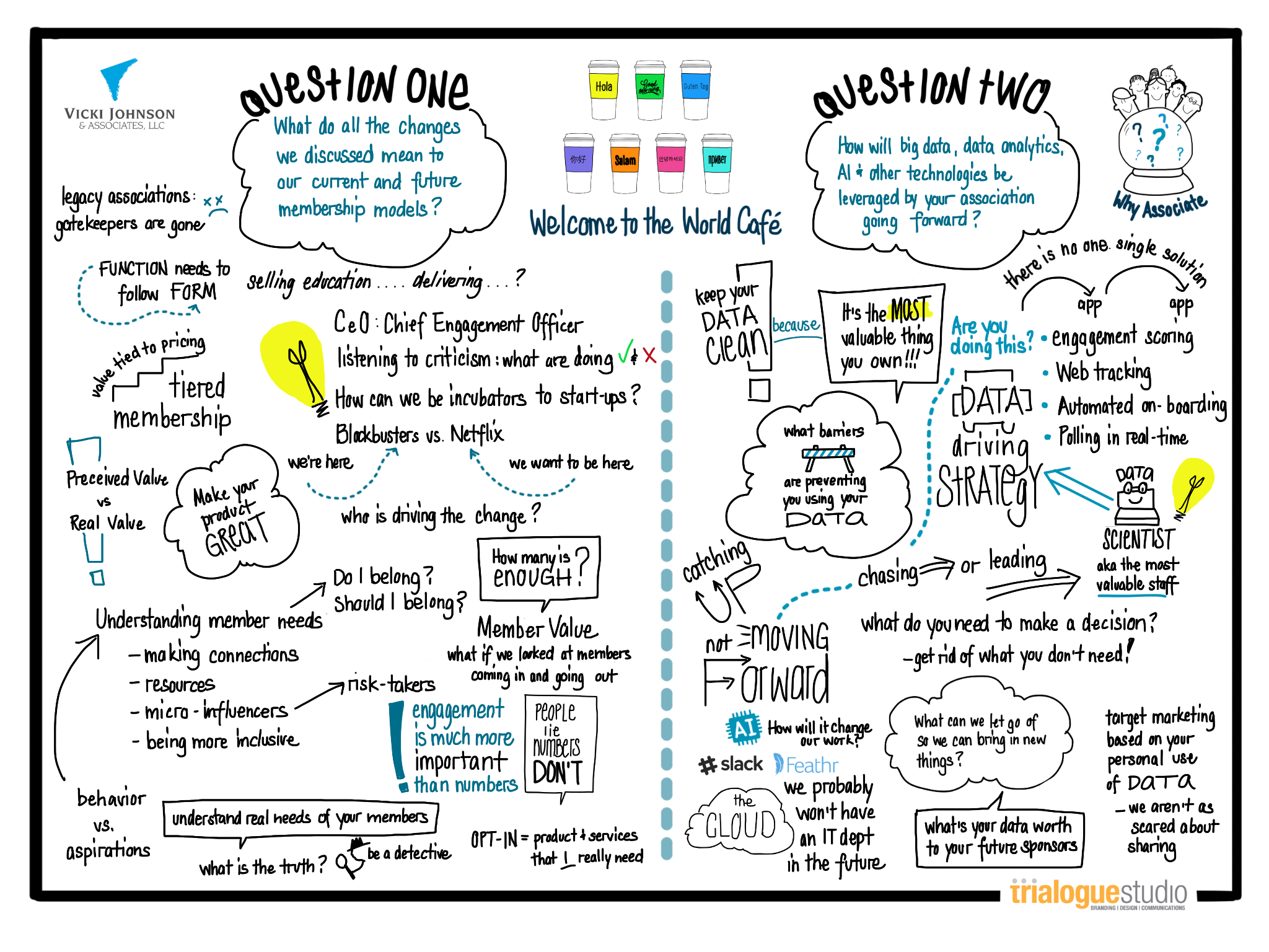 "Visual Map of ""World Cafe"" Idea Harvest"