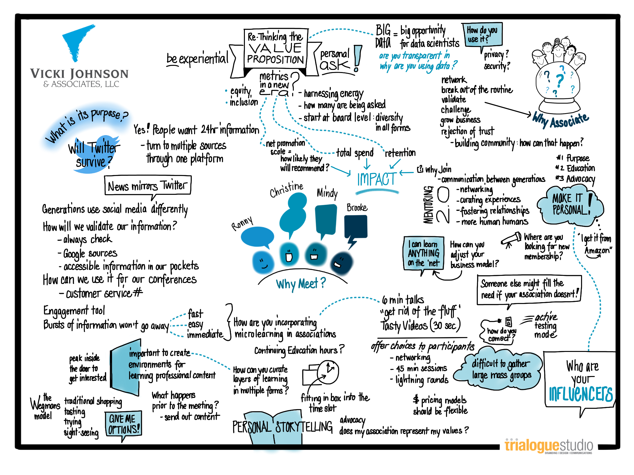 """Visual Map of """"Why Meet"""" Panel Session"""