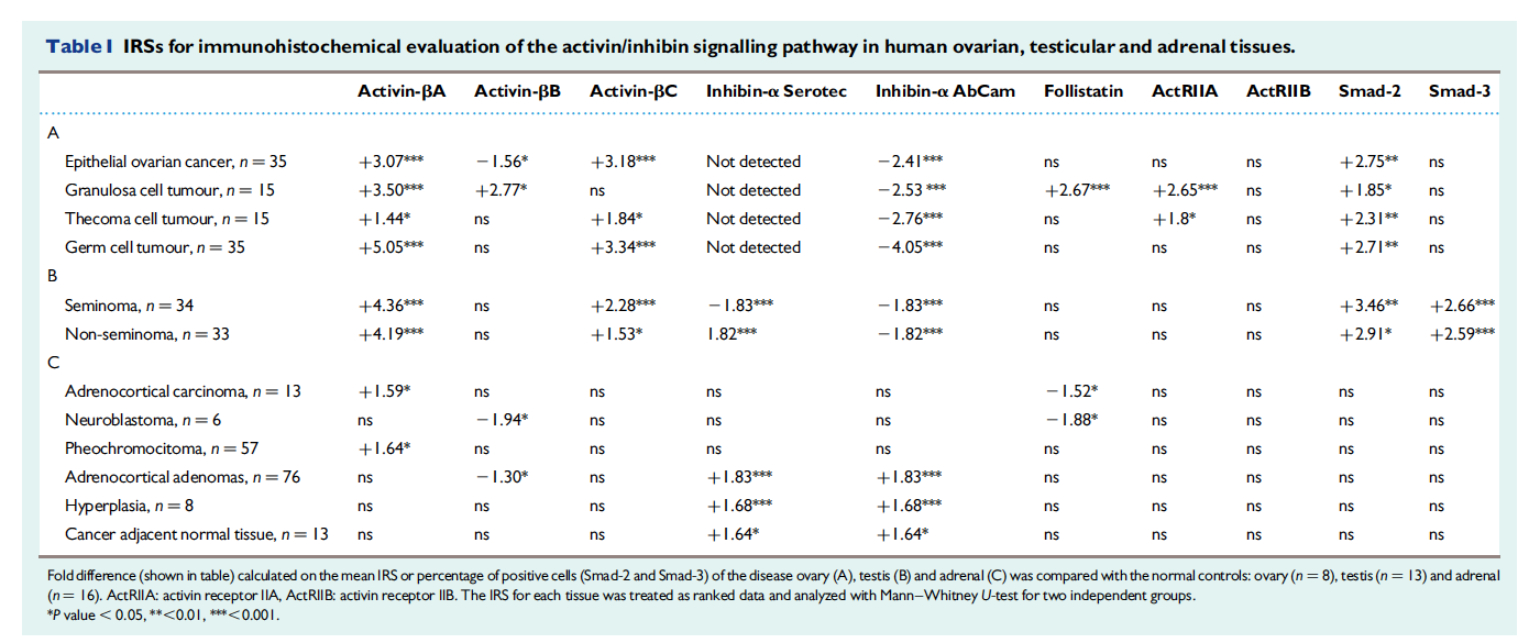 Fold difference (shown in table) calculated on the mean IRS or percentage of positive cells (Smad-2 and Smad-3) of the disease ovary (A), testis (B) and adrenal (C) was compared with the normal controls: ovary (n . 8), testis (n . 13) and adrenal (n . 16). ActRIIA: activin receptor IIA, ActRIIB: activin receptor IIB. The IRS for each tissue was treated as ranked data and analyzed with Mann–Whitney U-test for two independent groups.*P value , 0.05, **,0.01, ***,0.001.  From Marino et al. 2014. Mol. Hum. Reproduction