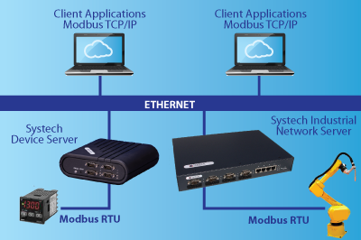 Modbus/TCP — Systech Corporation