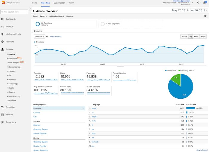 Google Analytics - Bright Blue