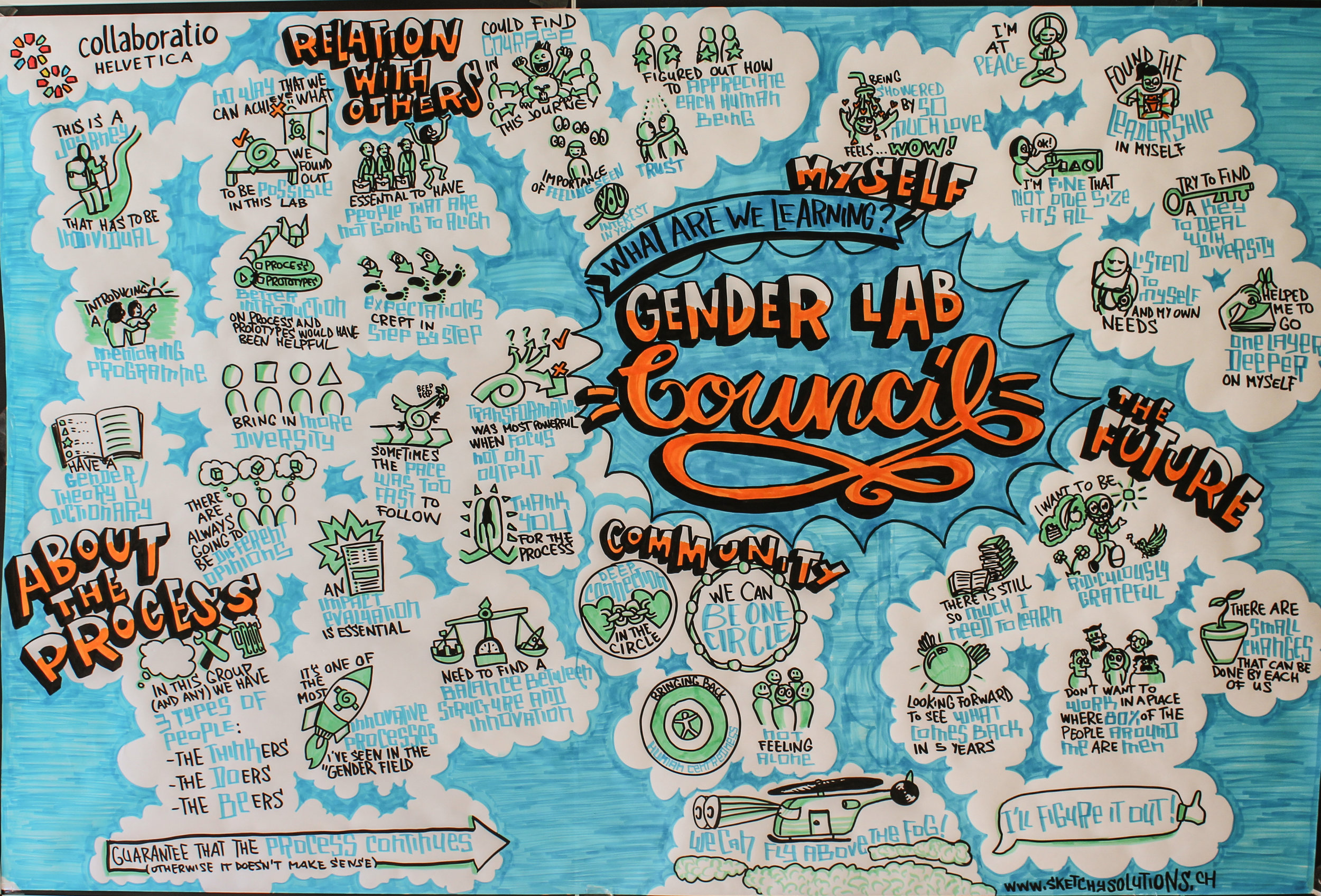 """Harvesting from the last Gender Lab retreat: """"what are we learning?"""" (by Sketchy Solutions/ Filippo Buzzini)"""