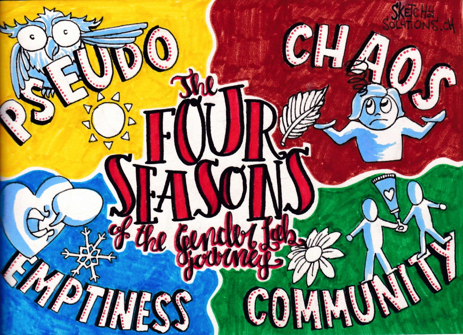 """""""The four """"seasons"""" of the Gender Lab journey"""" (by Sketchy Solutions/ Filippo Buzzini)"""