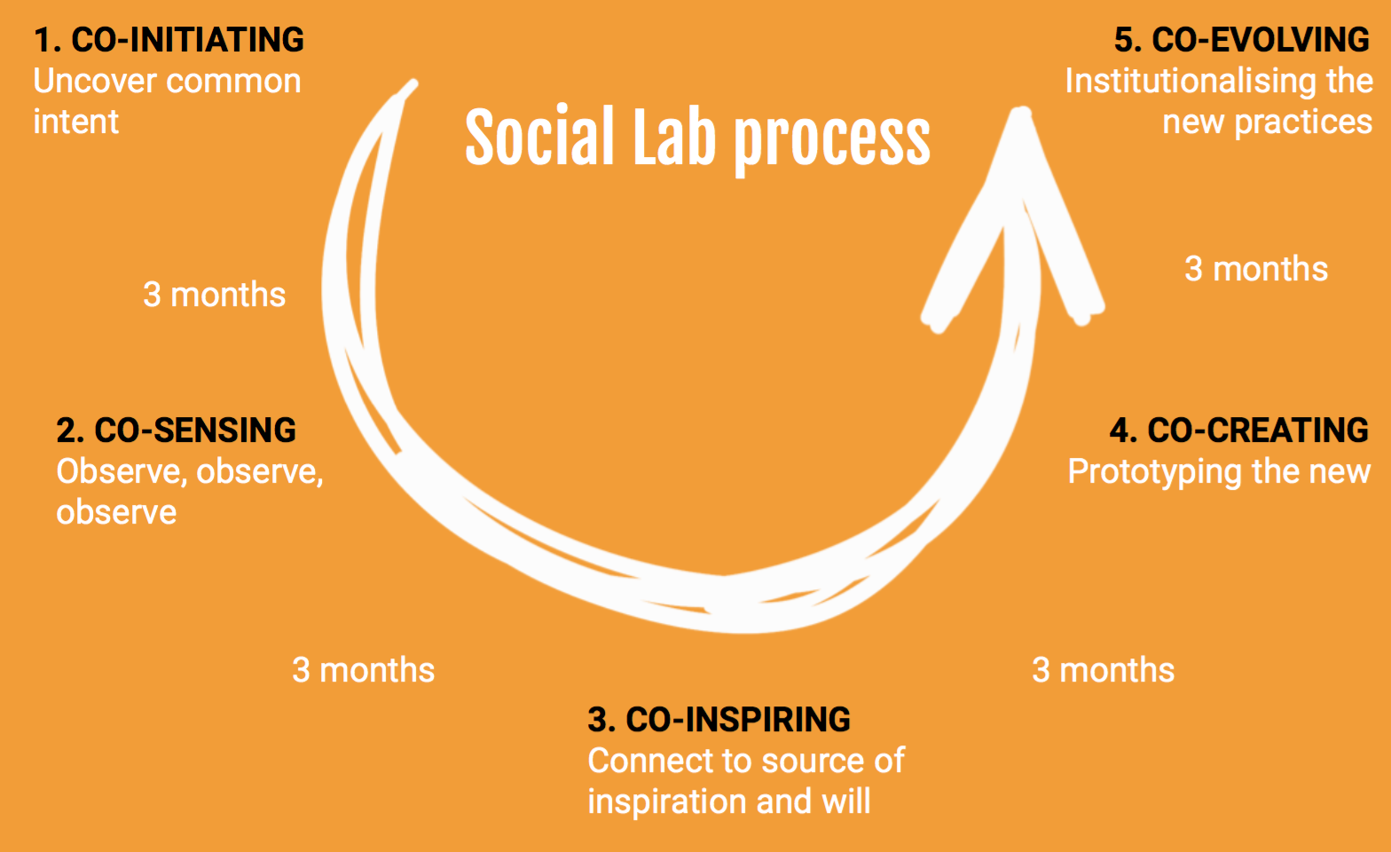 Inspired by Theory-U, Presencing institute:  https://www.presencing.org  (collective comments)
