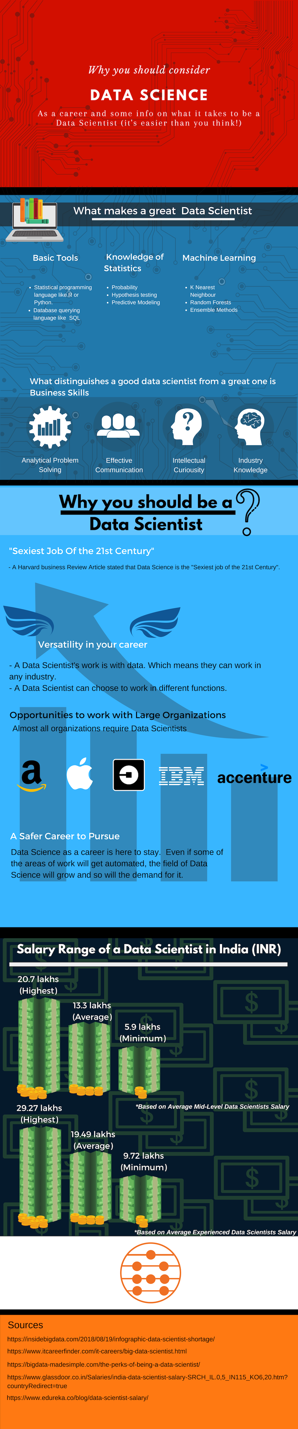 Copy of Data Science_ R.A.P Infographic Full Version.png