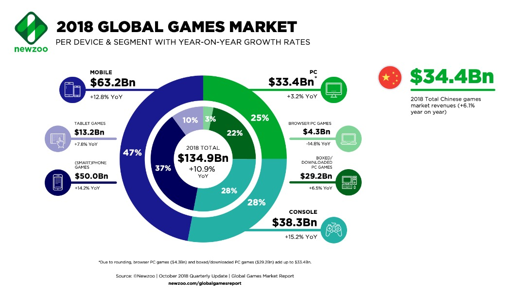 Source:    https://newzoo.com/insights/articles/newzoo-cuts-global-games-forecast-for-2018-to-134-9-billion/