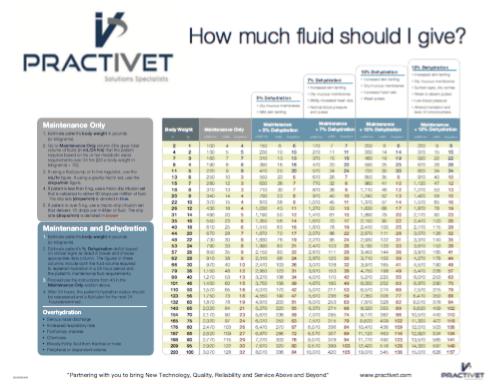 practivet-fluid-charts.png