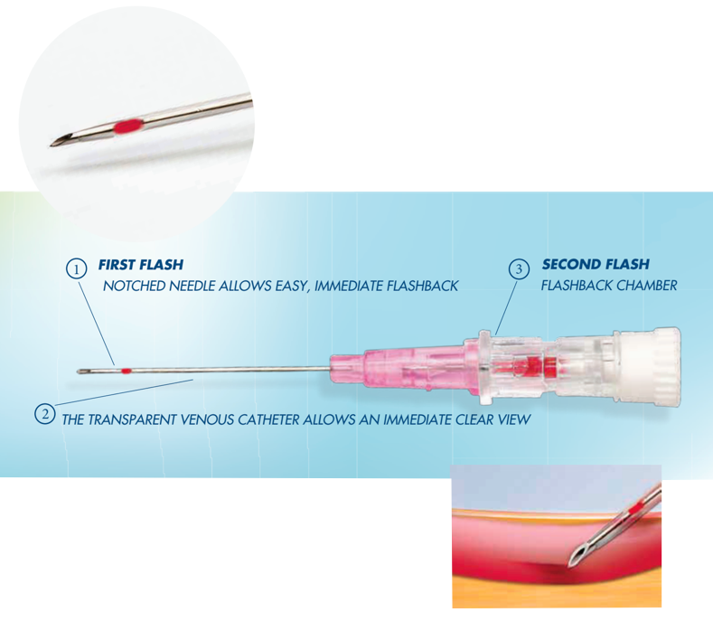 Practivet-IV-Catheter-Products.png