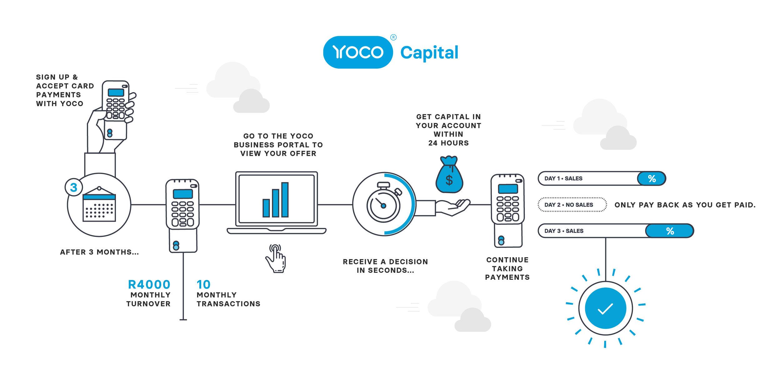 Yoco Capital Infographic.jpg