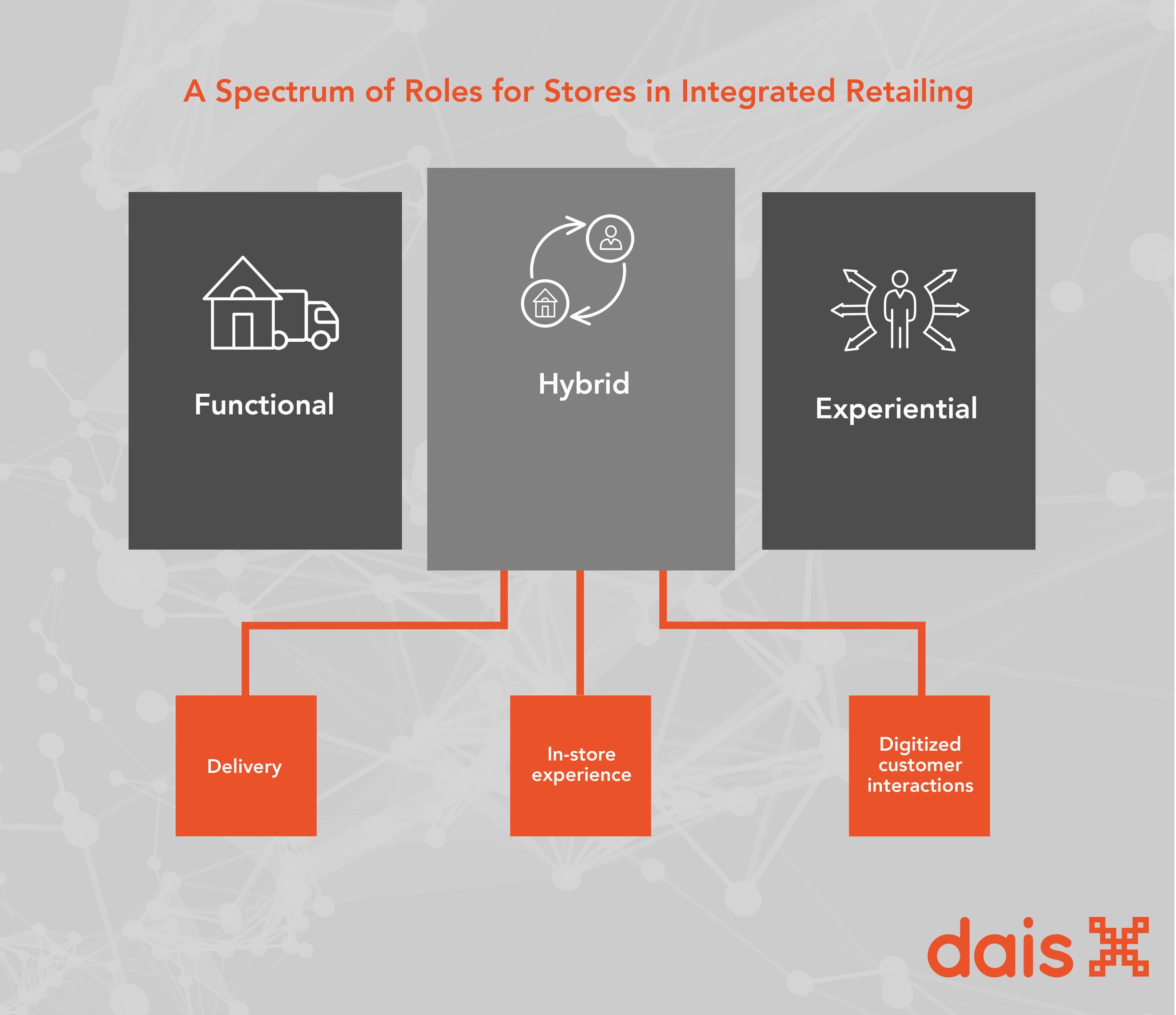 Roles-for-stores-integrated-retail.jpg