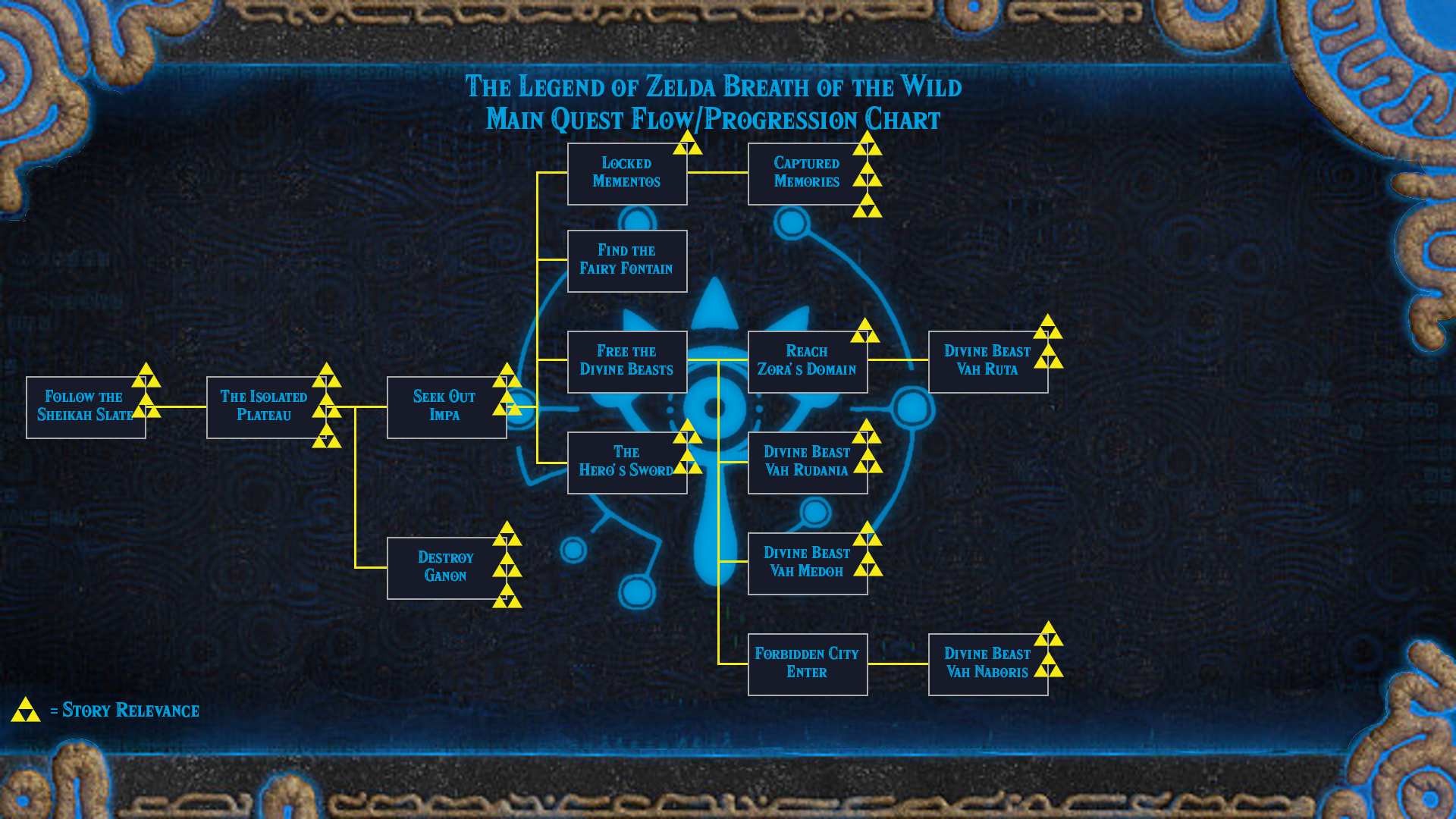 Flowchart of the Main Quests Progression in Breath of the Wild