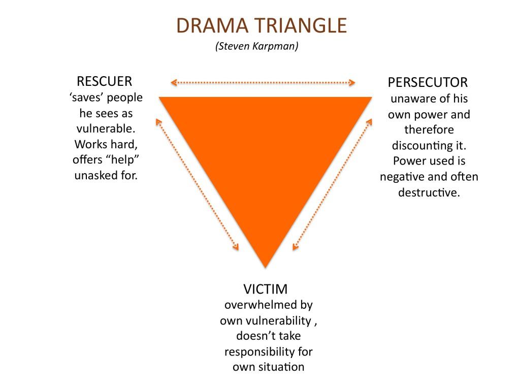 drama-triangle.jpg
