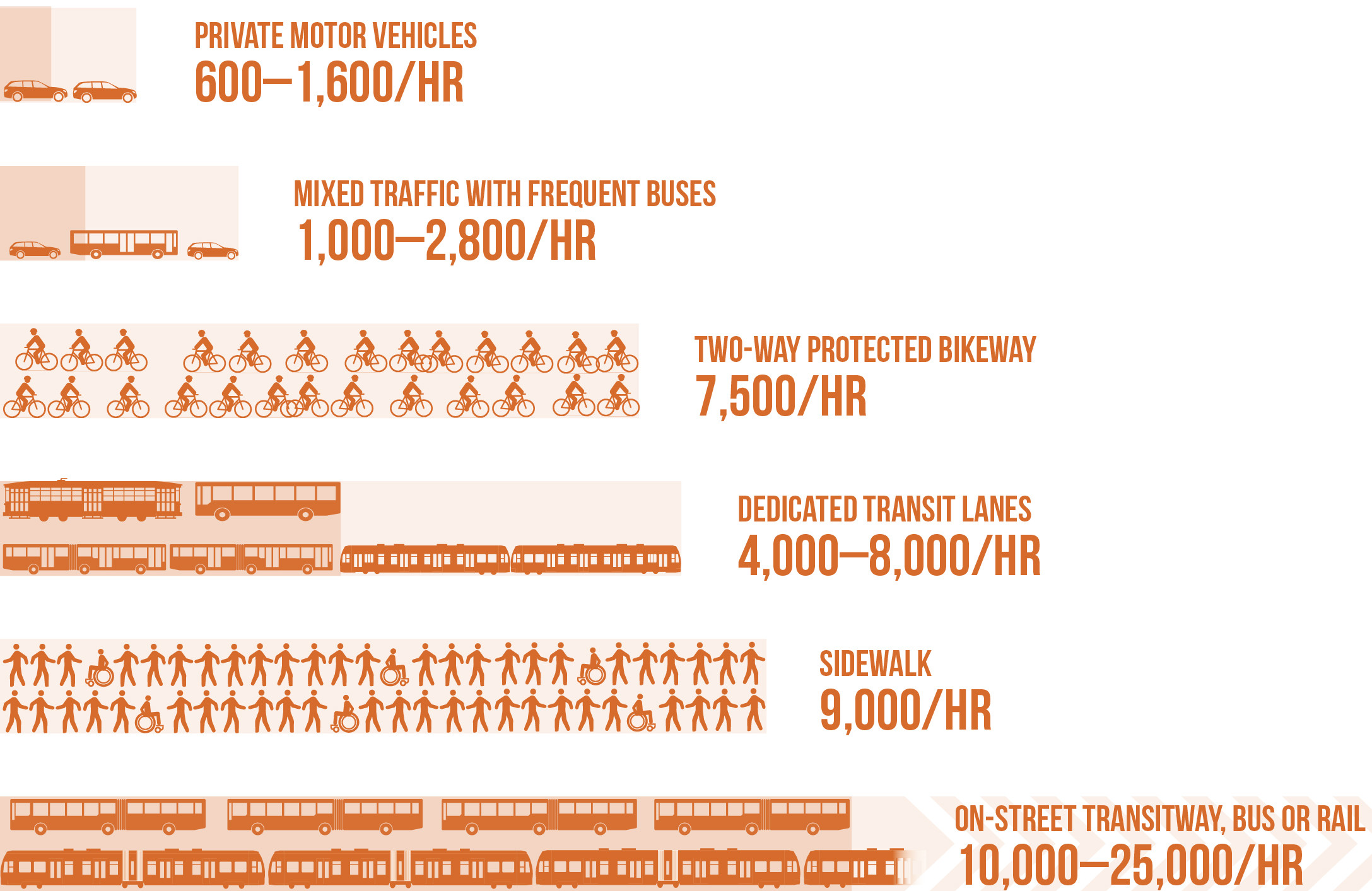 Picture Credit: National Association of City Transportation Officials - Transit Street Design Guide