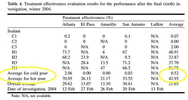 Cold pour, over 3 yrs, 5 different field studies, had almost a ZERO effectiveness rate. Hot pour still effective in almost half the cracks after 3 yrs. Less than 1% vs 43%