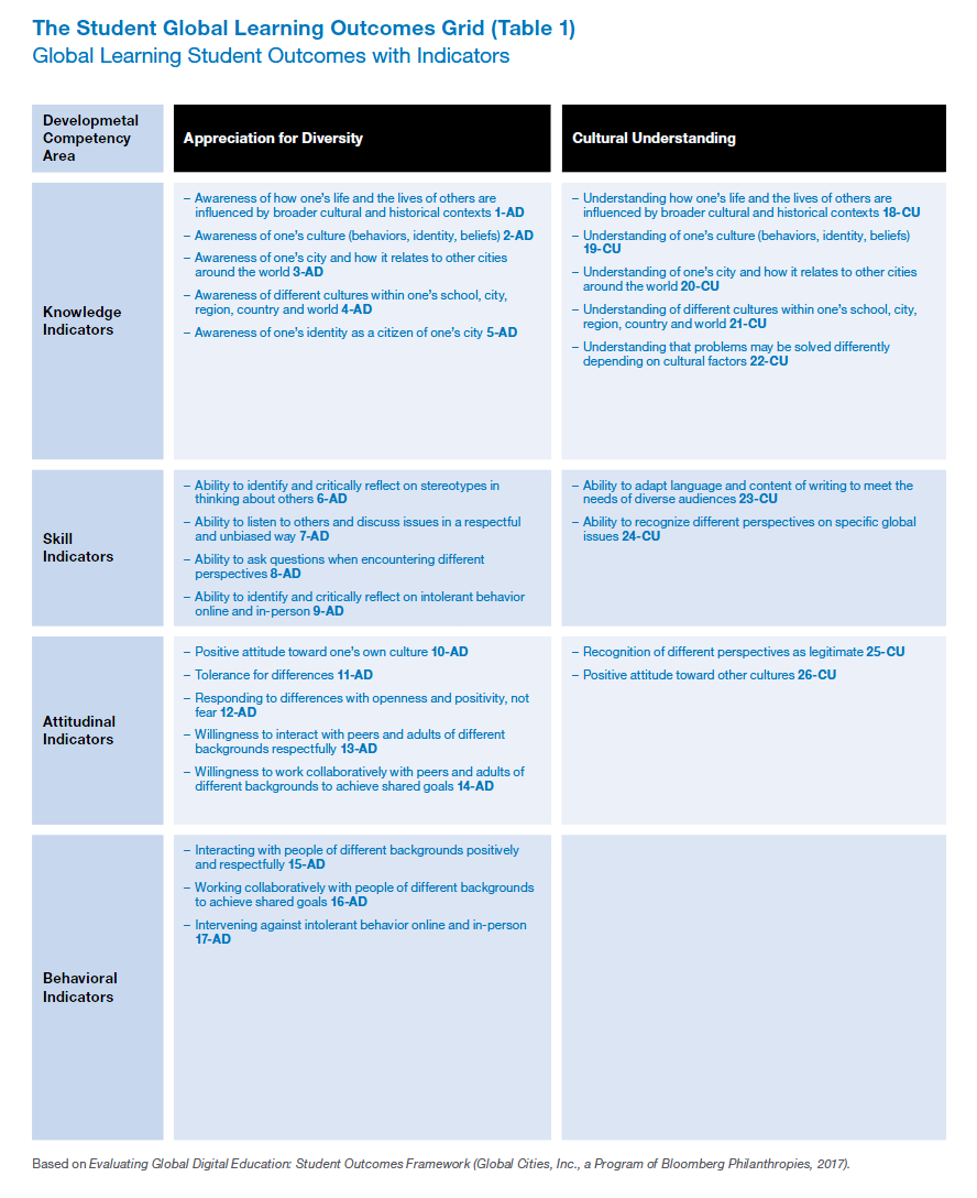 Global Learning Outcomes_Page 1.PNG
