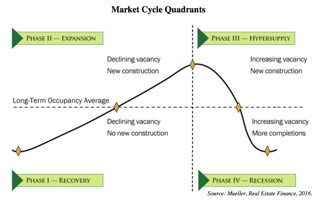 - These four phases move in a continuous wave pattern with the end of the recession phase connecting to the beginning of the recovery phase. The sequence always remains the same, although the time spent in each phase varies market to market. It may take 8-12 years to complete the full cycle, commonly with 3-5 years in each phase.