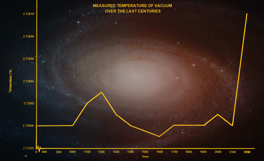 Image: Deep space temperatures have risen dramatically over the last century