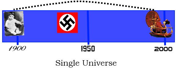 Time Travel - Single Universe, Block Model