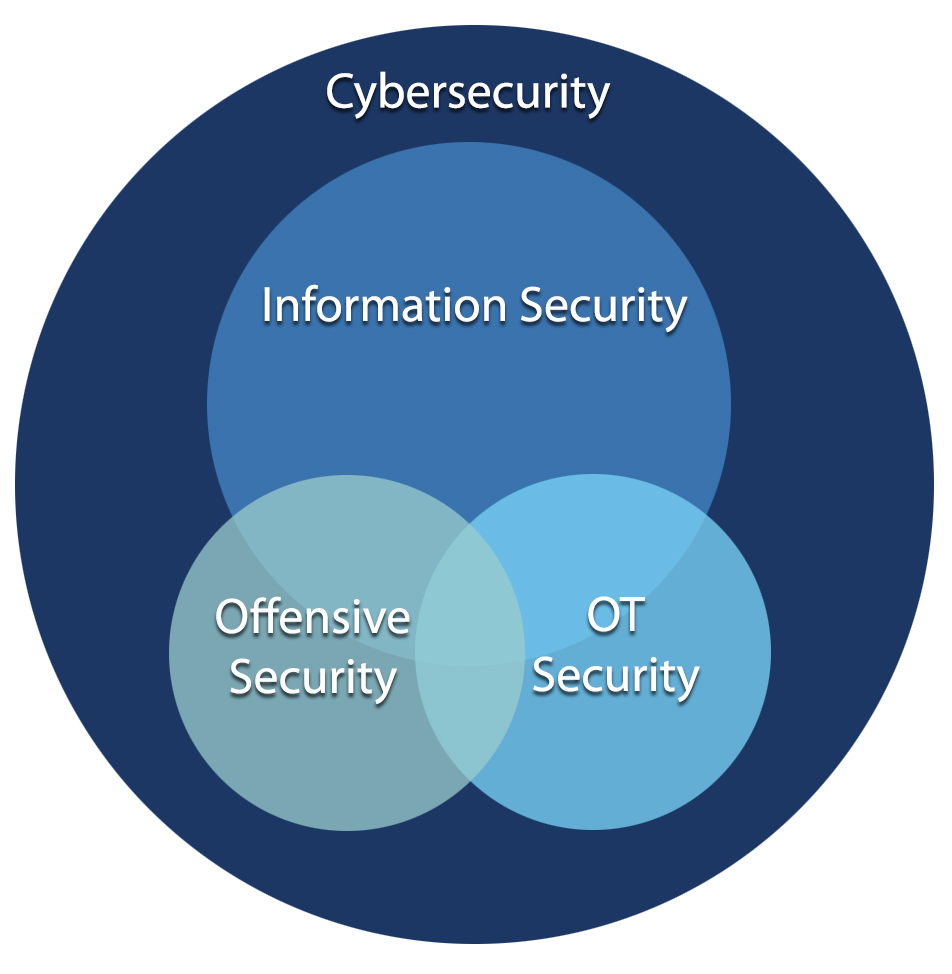 Cybersecurity intersectional graphic