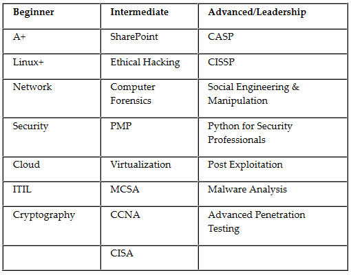 Cybrary's list of free cybersecurity training classes, available at https://www.cybrary.it.