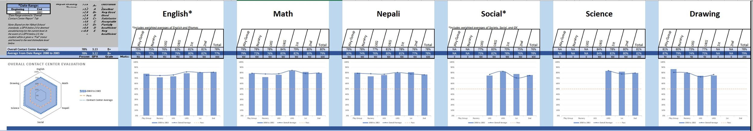 Overall contact center evaluation graphs 2.JPG