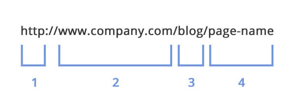 4 Main Parts of a URL for SEO Optimization