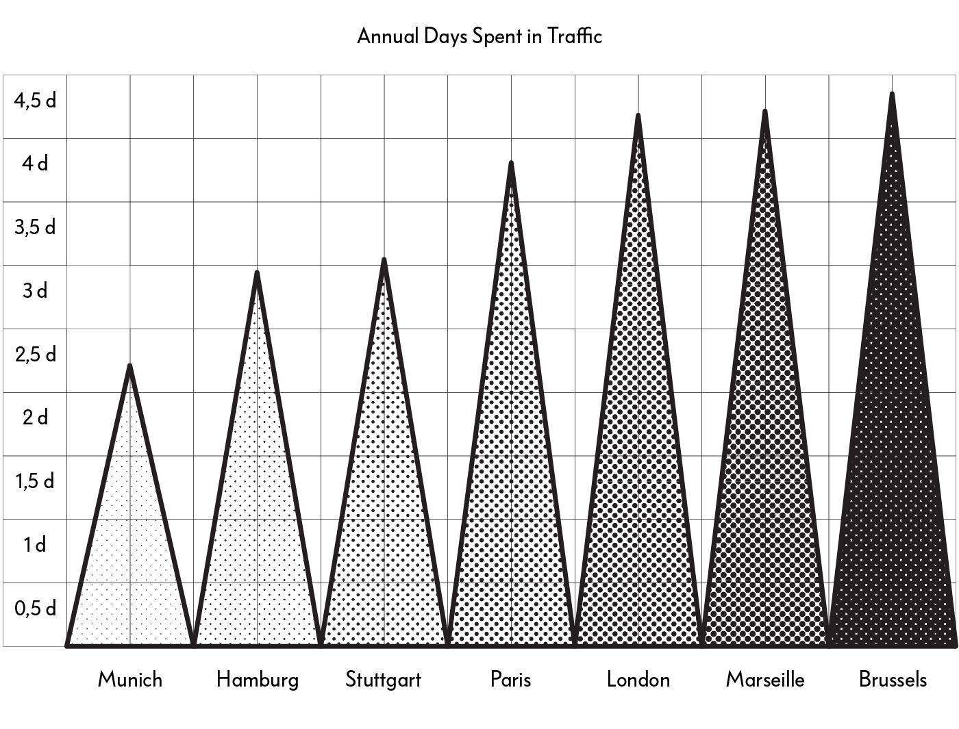 Aantal dagen dat men vastzit in het verkeer, gebaseerd op onderzoek door  The Telegraph  en  Business Insider .