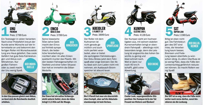 Vergelijking van 5 elektrische scooters in Computer Bild. unu kwam als beste uit de test.
