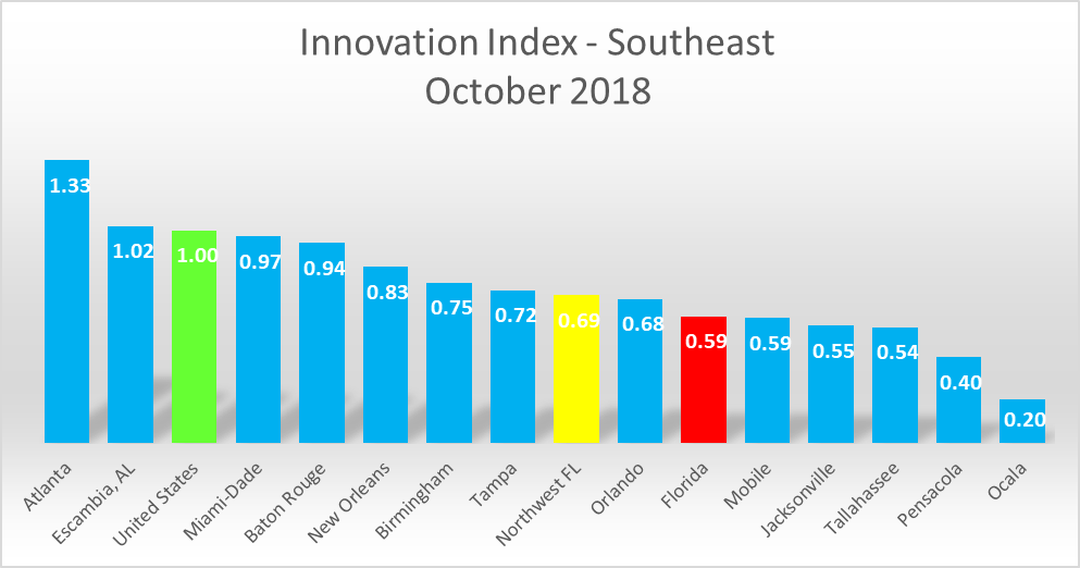 Chart 2 Innovation Index