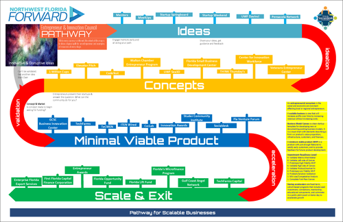 Scalable Pathway