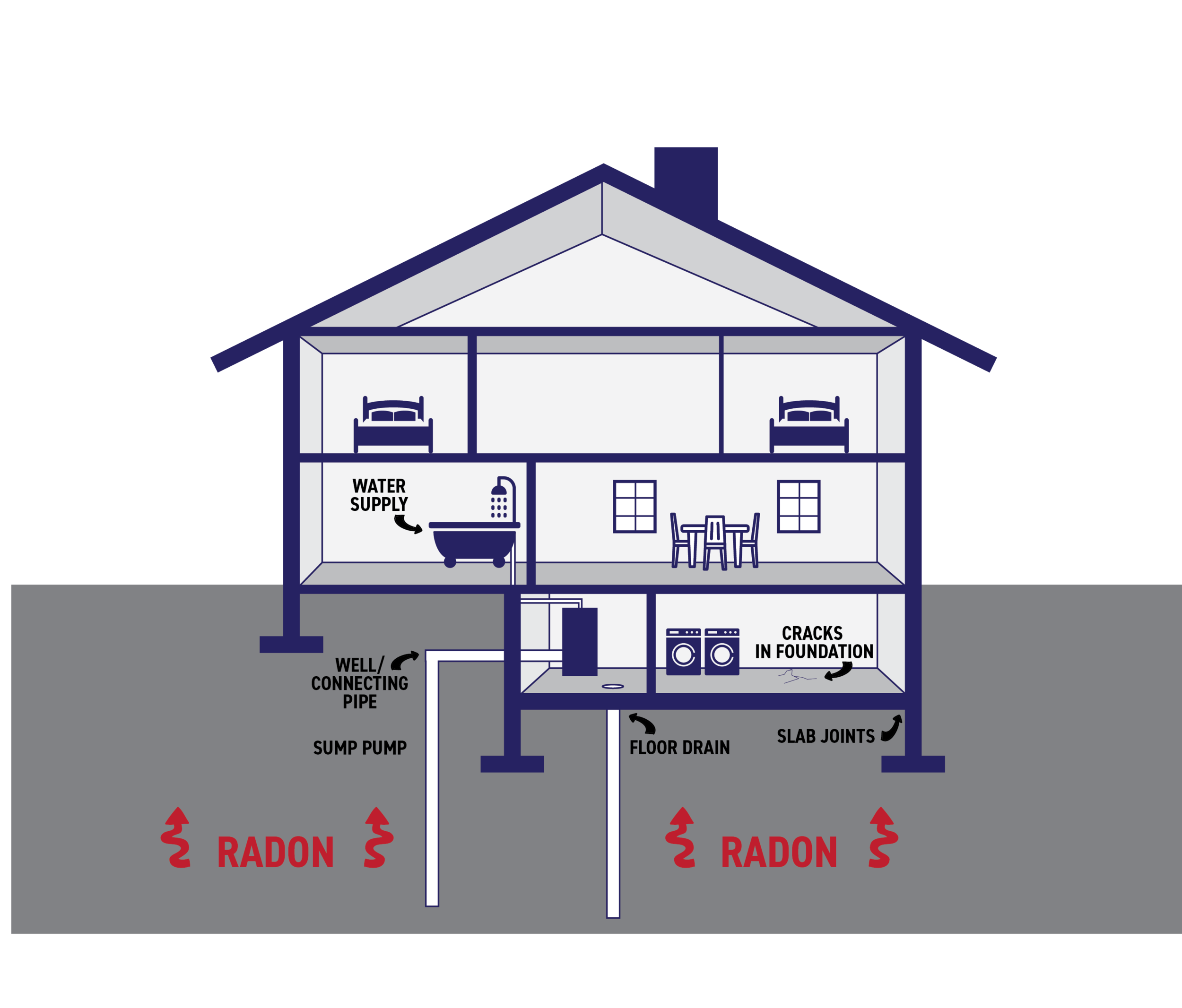 Radon gas is drawn into the home from the ground below it by the natural pressure differentials present between the two.