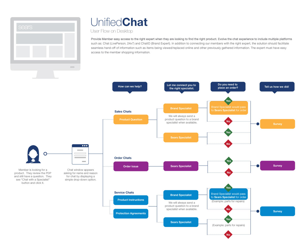 Unified_Chat_User_Flow_v4.jpg