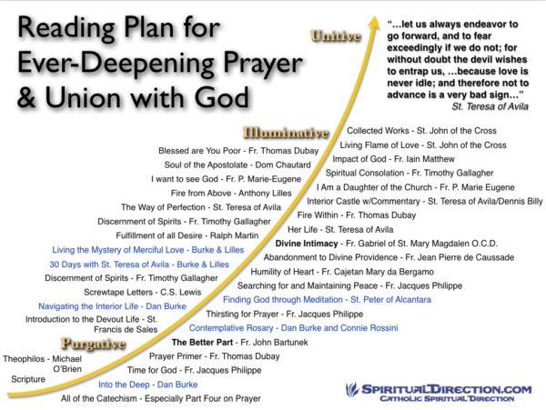 Spiritual_Reading_Plan_Continuum-e1513962289775.jpg