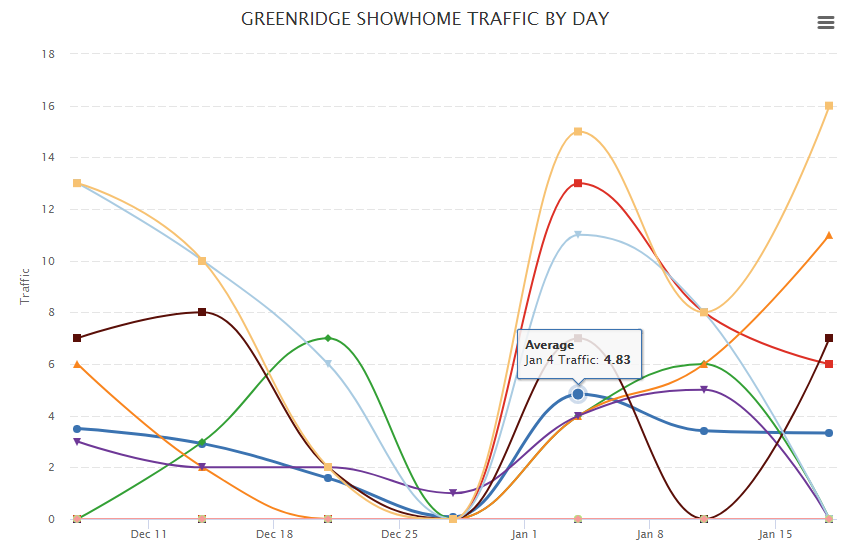 Showhome-traffic-graph.PNG