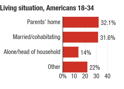 """""""Alone/head of household"""" includes single parents and people who have roommates or renters living with them; """"other"""" includes those living with family members (not parents), with nonfamily members, or in group housing -  Pew Research Center/NPR"""