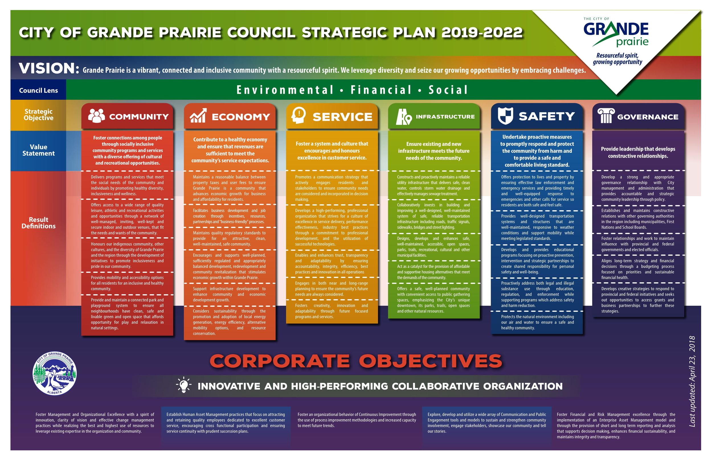 City of GP - Strategic Plan - April 23 2018-1.jpg