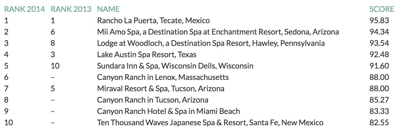Top Destination Spas Overall