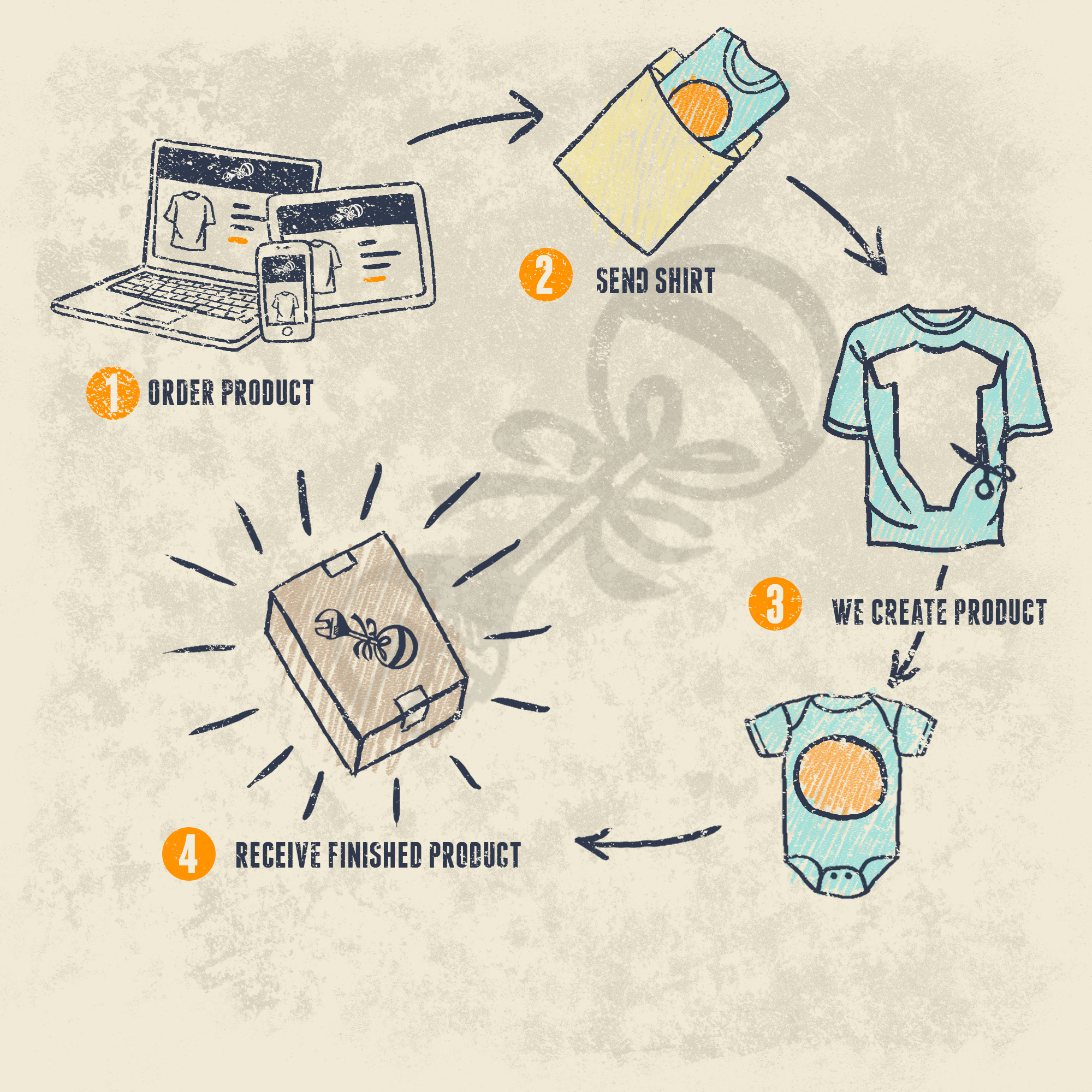 PF-howitworks-graphic4steps.jpg