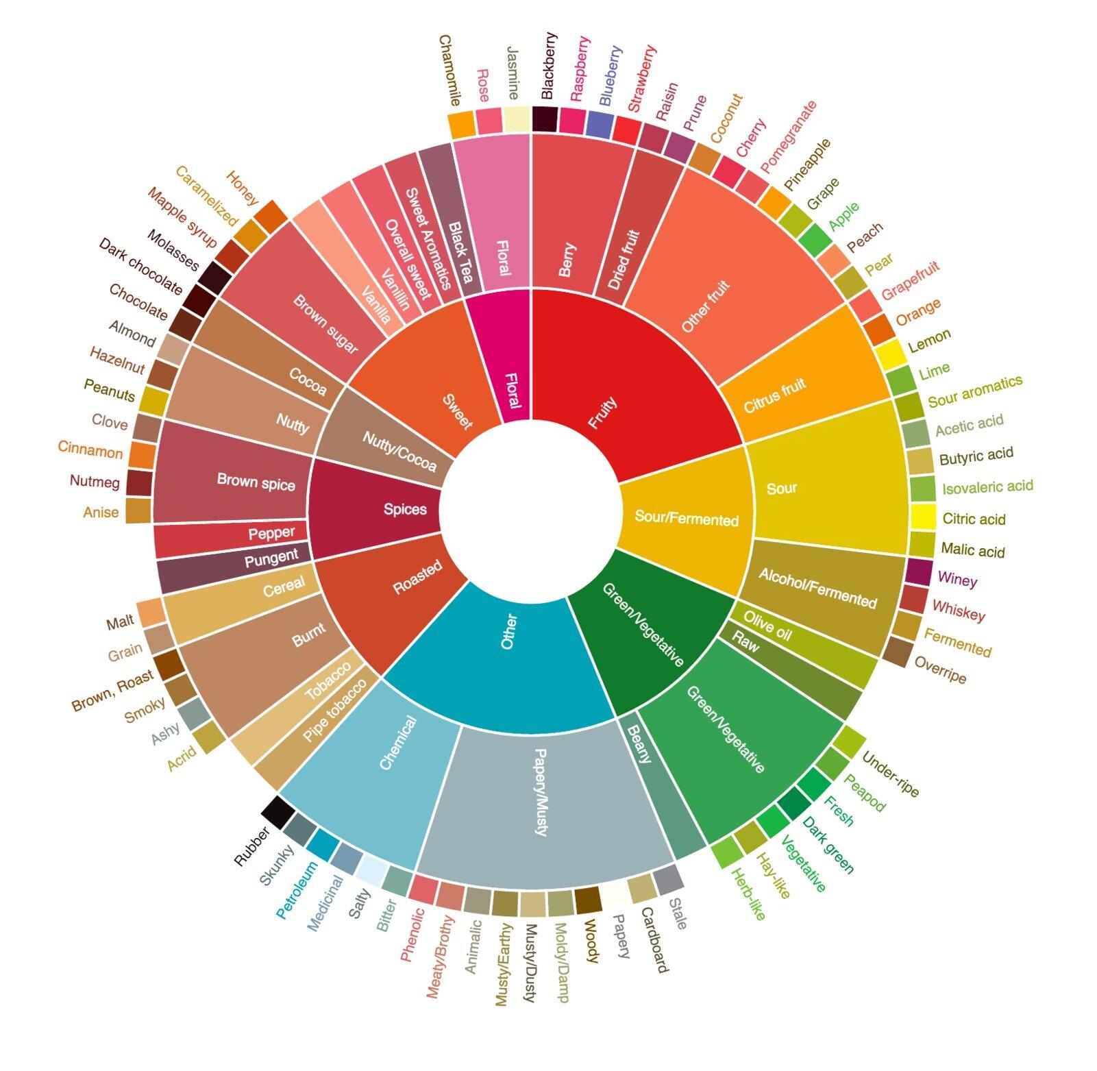 flavor-wheel-en.jpg