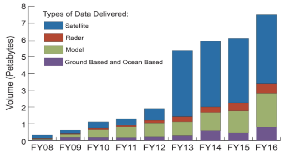 Figure 1. The annual volume and types of data delivered from NOAA's archives at the National Centers for Environmental Information. This is just a subset of the total amount of data accessed from NOAA. (Figure courtesy of Tim Owen and Ken Casey, NOAA/NCEI)