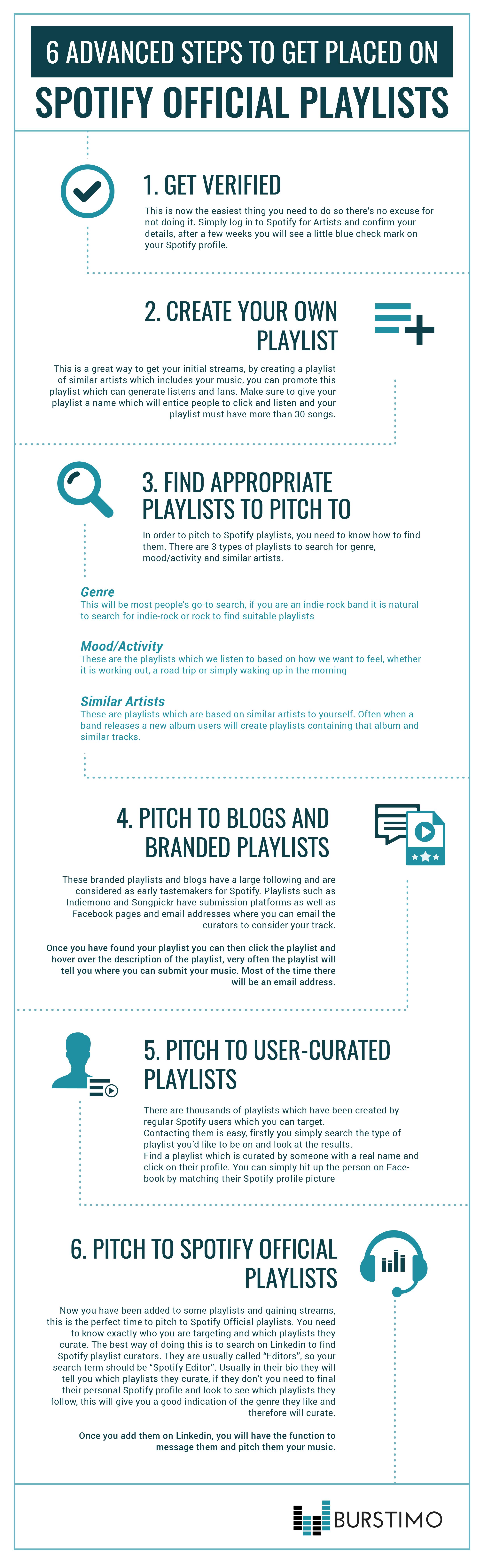 6 Steps - Spotify.jpg