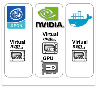 Enable your fast moving business with instant virtual hybrid compute & SSD resources - ... of any size for any X86 or GPU server, VM or container