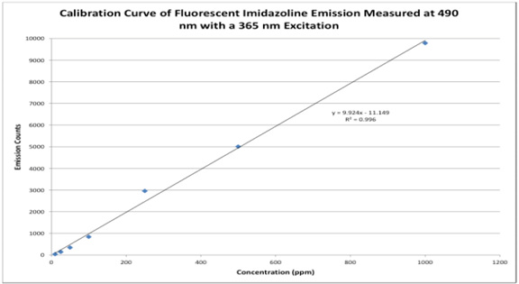 Figure 1.  Calibration curve of fluorescent imidazoline; research conducted by Engenium Chemicals using Wilson instrumentation.