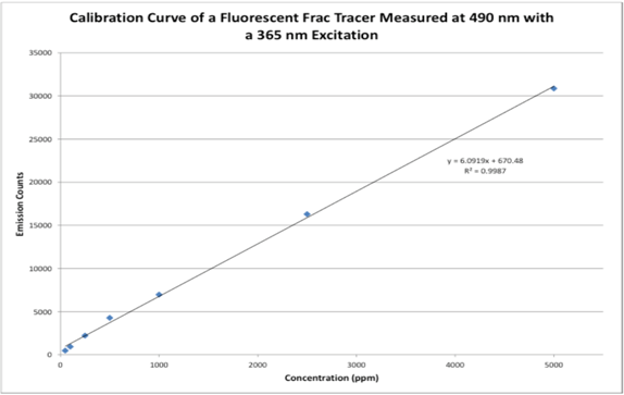 Figure 1.  Calibration curve of fluorescent frac tracers; research conducted by Engenium Chemicals using Wilson instrumentation.