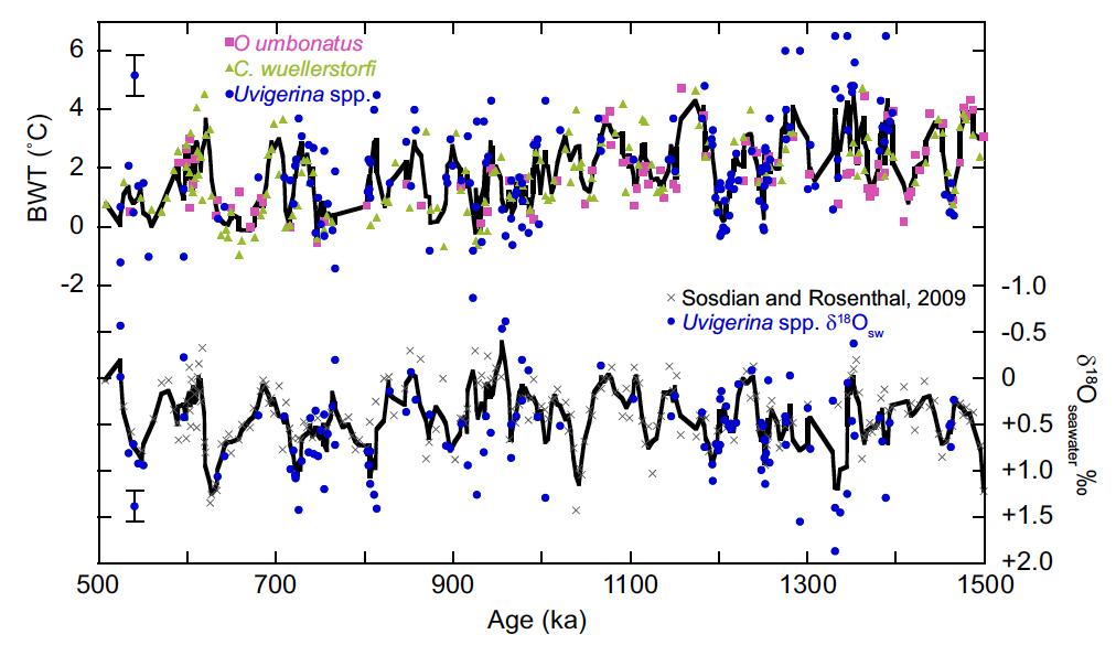 Ford et al., 2016 - Bottom water temperature and 𝛿18Oseawater reconstructions from the N. Atlantic