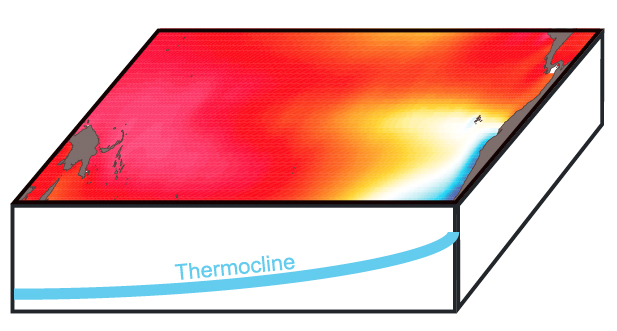 Ford et al., 2015 - Schematic of the Pacific equatorial thermocline at ~4 million years ago