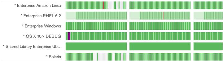 A closeup of the Evergreen UI