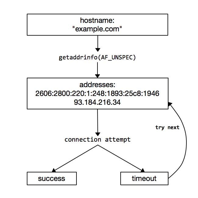 ipv6_connection_diagram.png